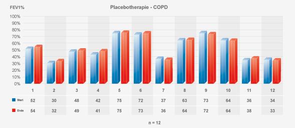 Tabelle 2: COPD-Studie mit Sauerstoff-Energie-Therapie