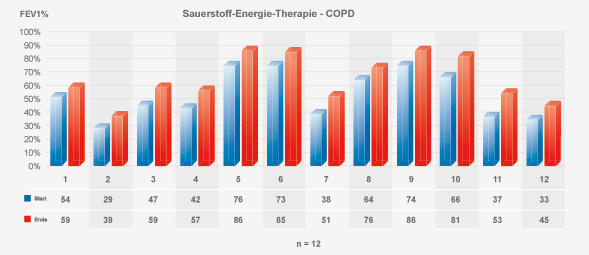 Tabelle 1: COPD-Studie mit Sauerstoff-Energie-Therapie