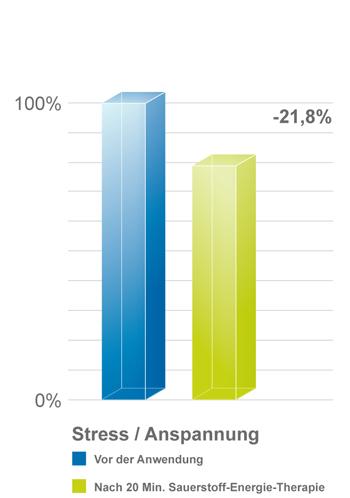 Stress-Reduktion (SI) um mehr als 21 %